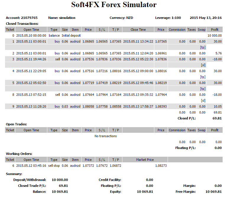 Forex simulation software
